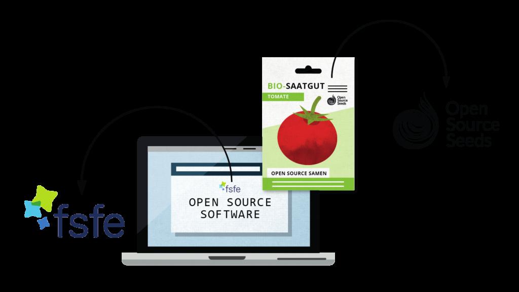 Dachorganisationen zu Freier Software und Open Source Saatgut
