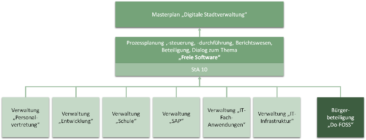 Organigramm - AG Freie Software